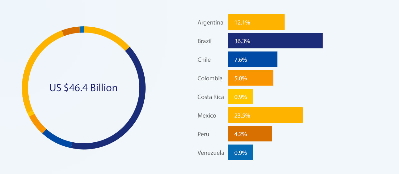 latin-america-spend-breakdown-1280x561